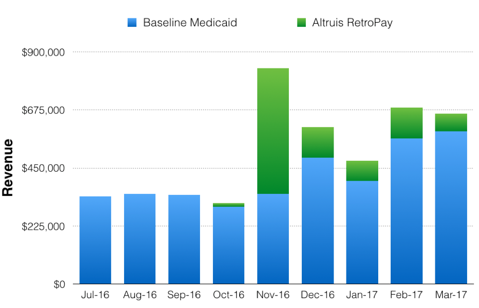 Altruis RetroPay™ - Increasing Medicaid Revenue and Reducing Self-Pay Write-Offs